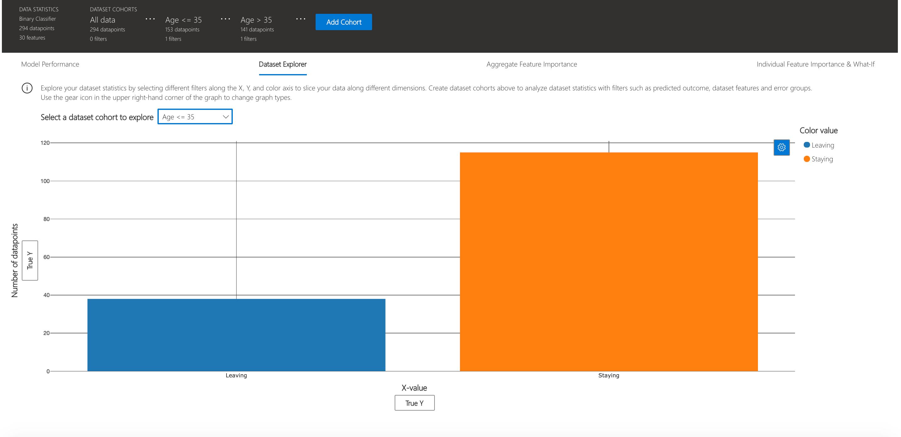 Visualization Dashboard Cohorts