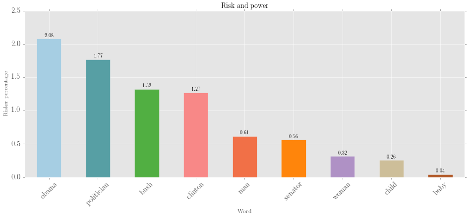Risk and power