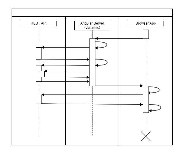 Angular-ServerSideRendering-Sequence