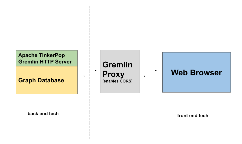 Overview Diagram