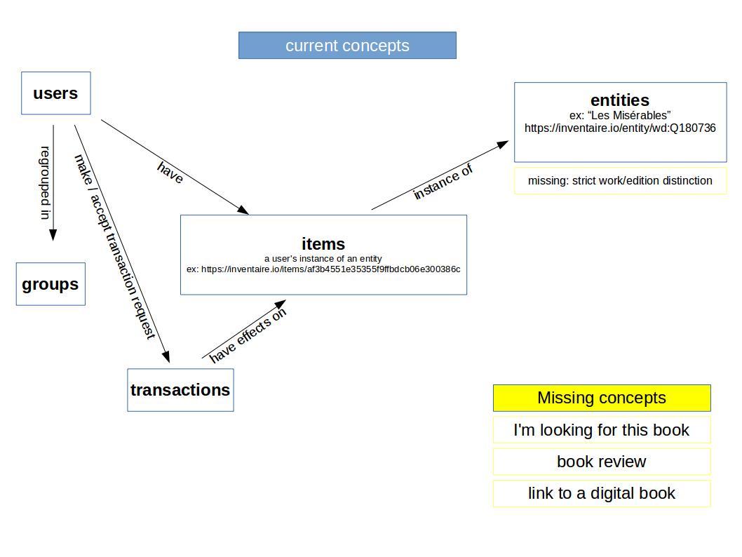 concepts map