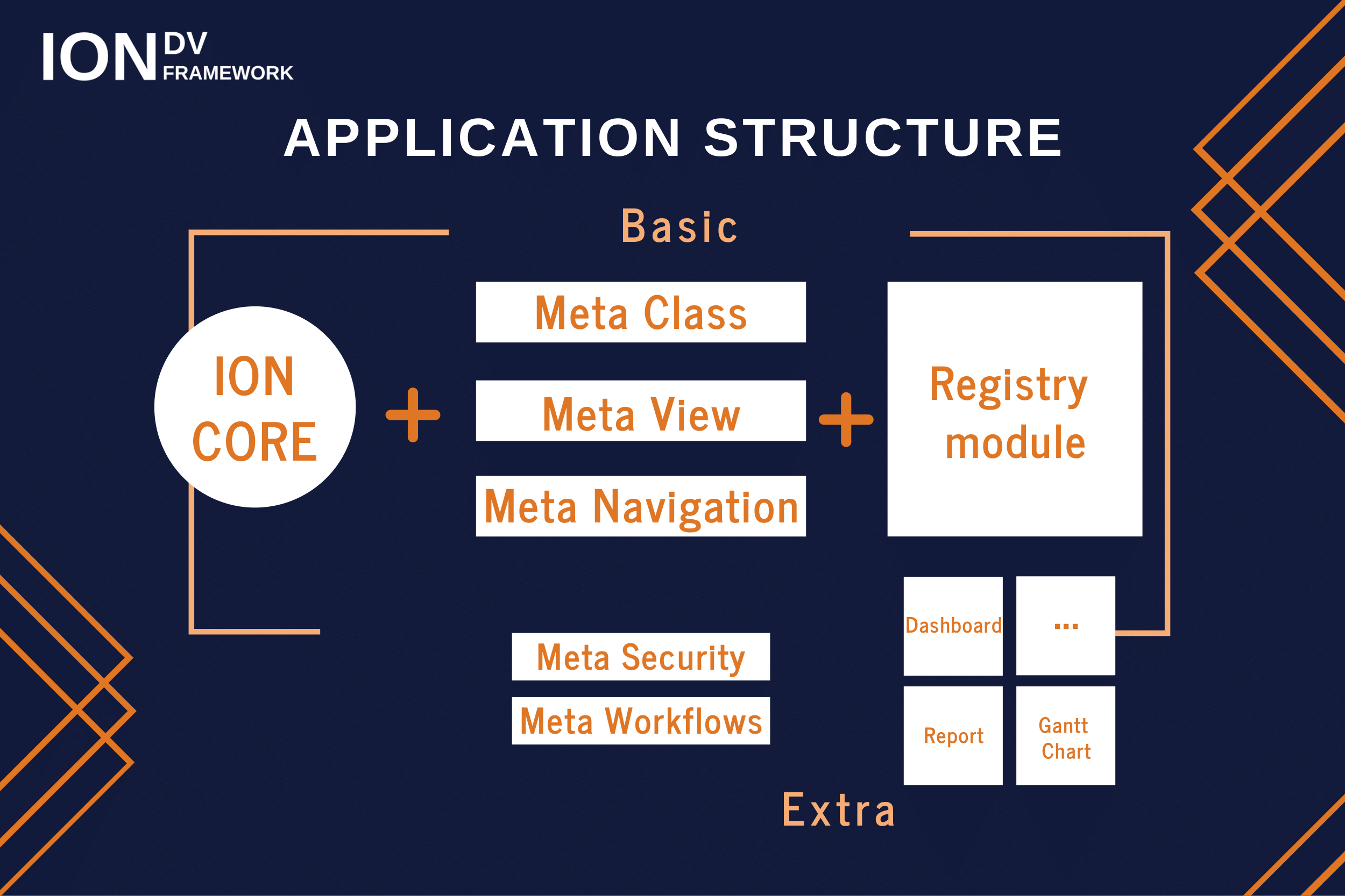 Application structure - core, metadata, modules