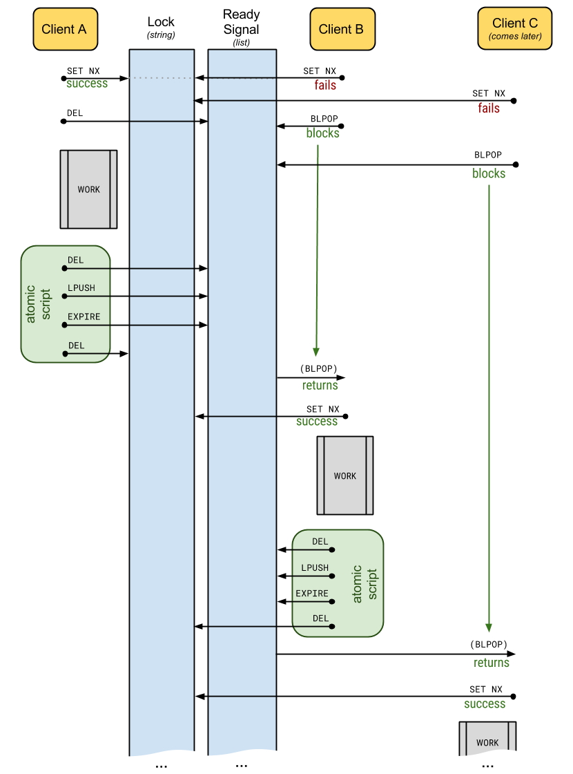 redis lock diagram (v3.0) overview redis lock 3 2 0 documentation lock diagram at bakdesigns.co