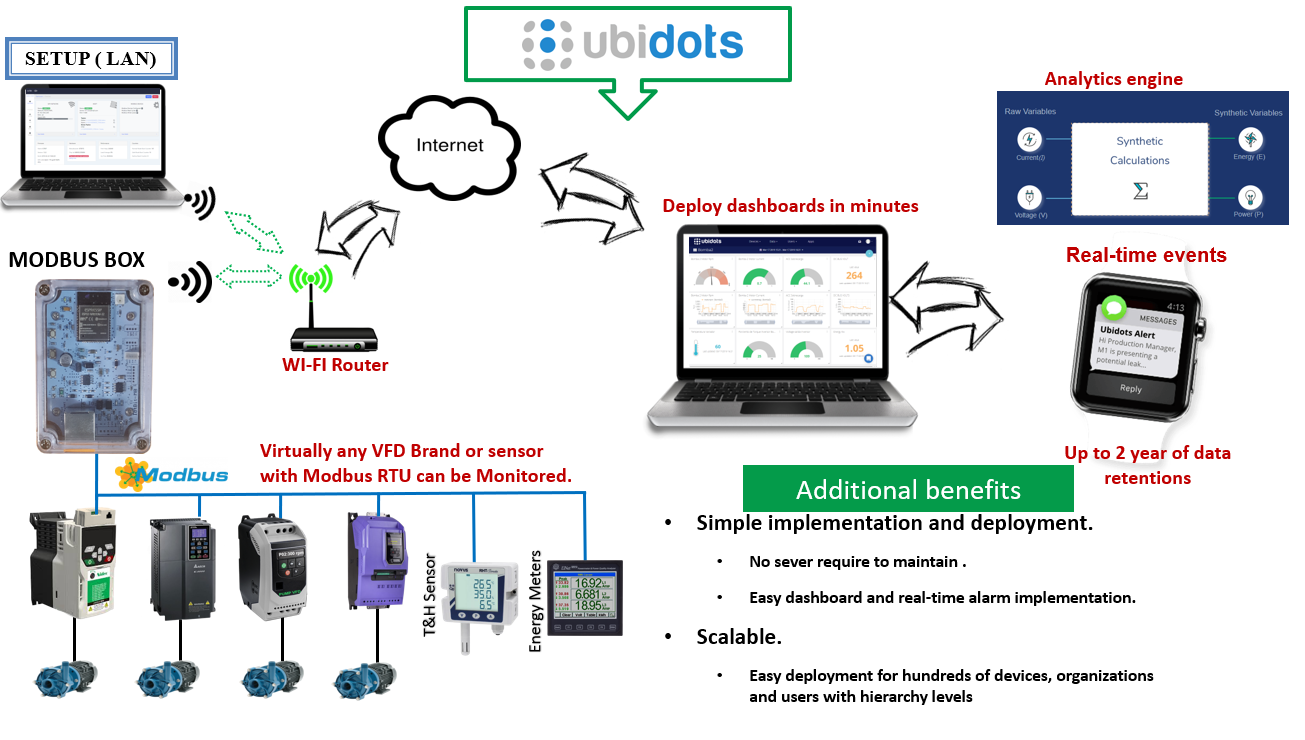 sample-integration-scheme-with-ubidots