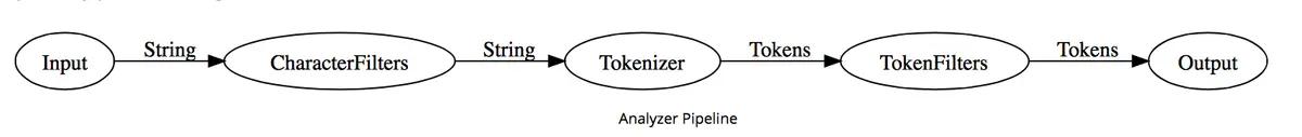 分析器流程