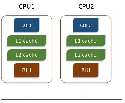 多个 CPU 通过总线通信