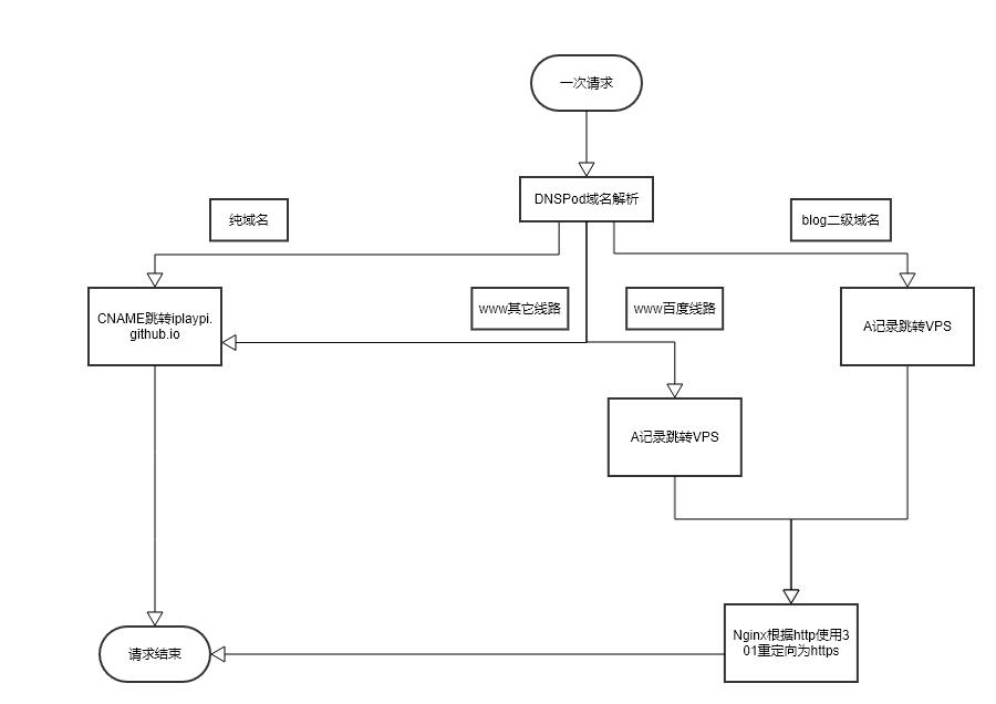 网络请求流程图