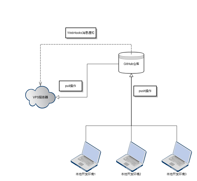 WebHooks 效果流程图
