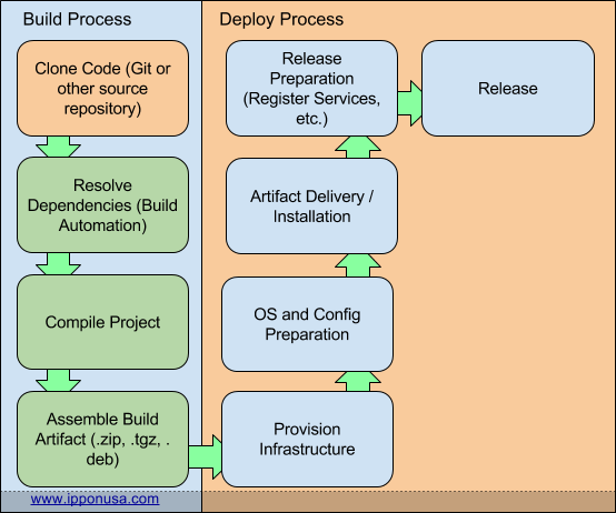Build Artifact Model