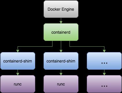 Docker Runc Architecture