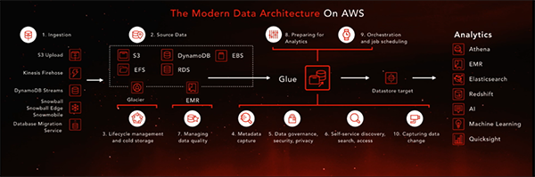 data architecture on aws