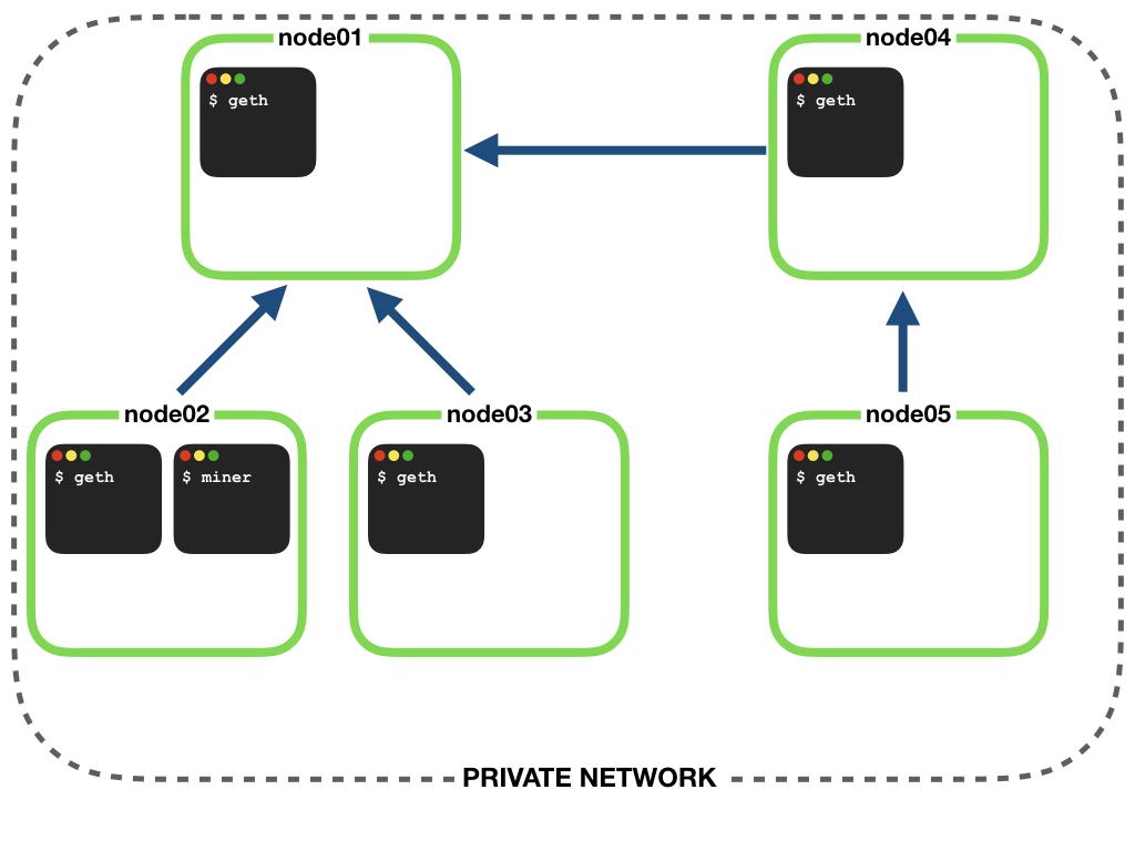 Monitoring The Ethereum Blockchain