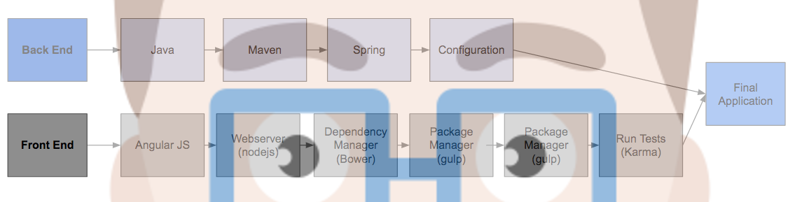 Same web application overview diagram, but with JHipster face layered over