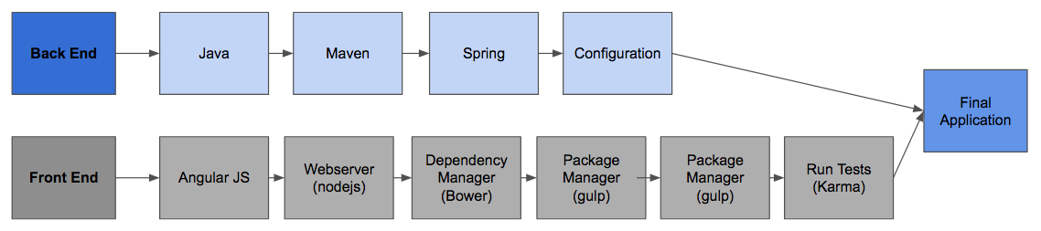 Diagram showing best practices for what needs to be installed when generating a web application