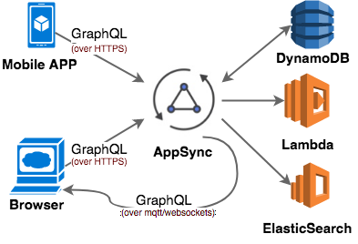 AWS AppSync is coming for your API