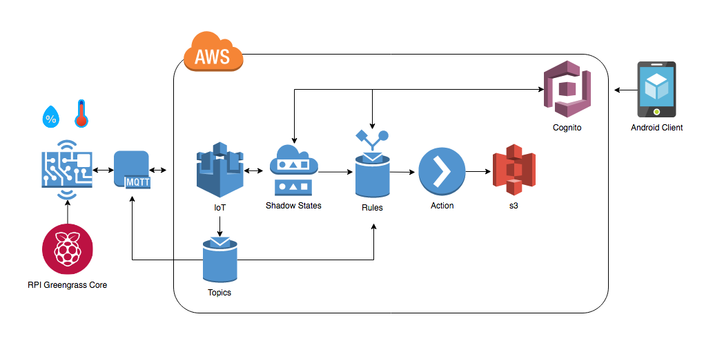 Exploring AWS IoT Core and Greengrass Offerings (Part 2)