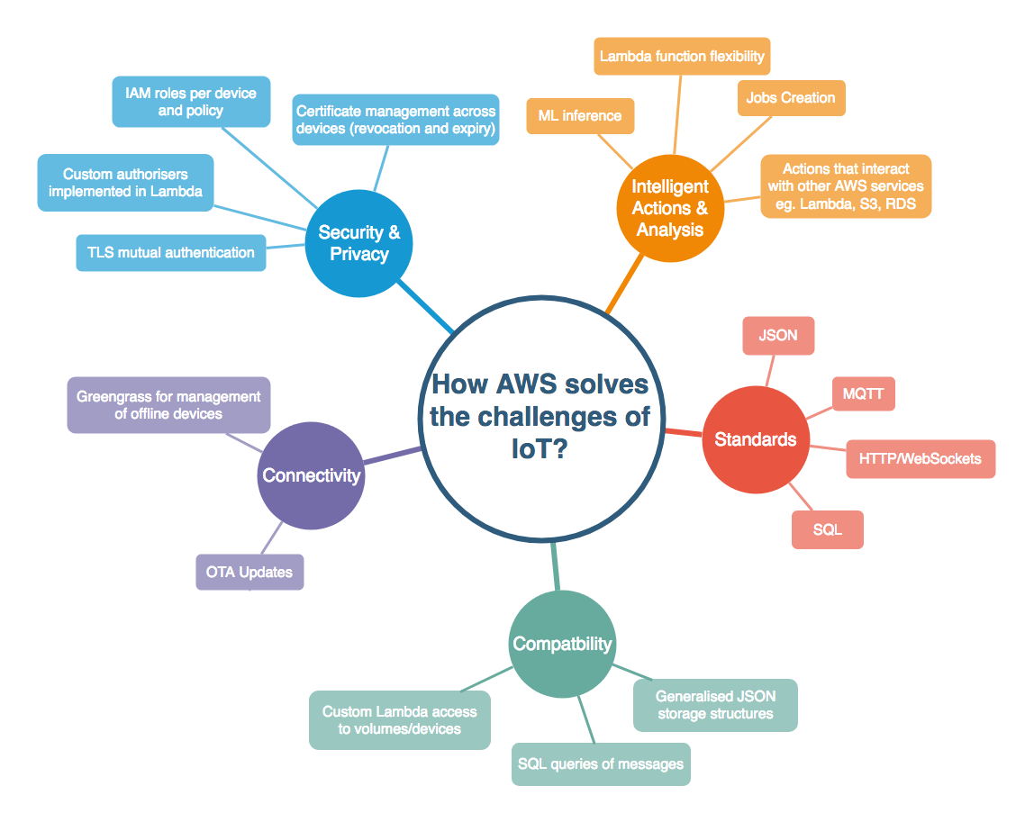 Solving the challenges of IoT with AWS