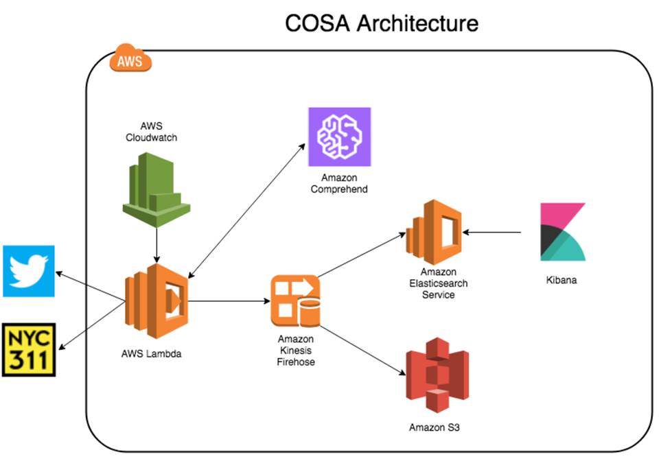 COSA Architecture Diagram