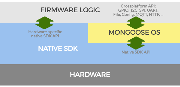 Mongoose Architecture