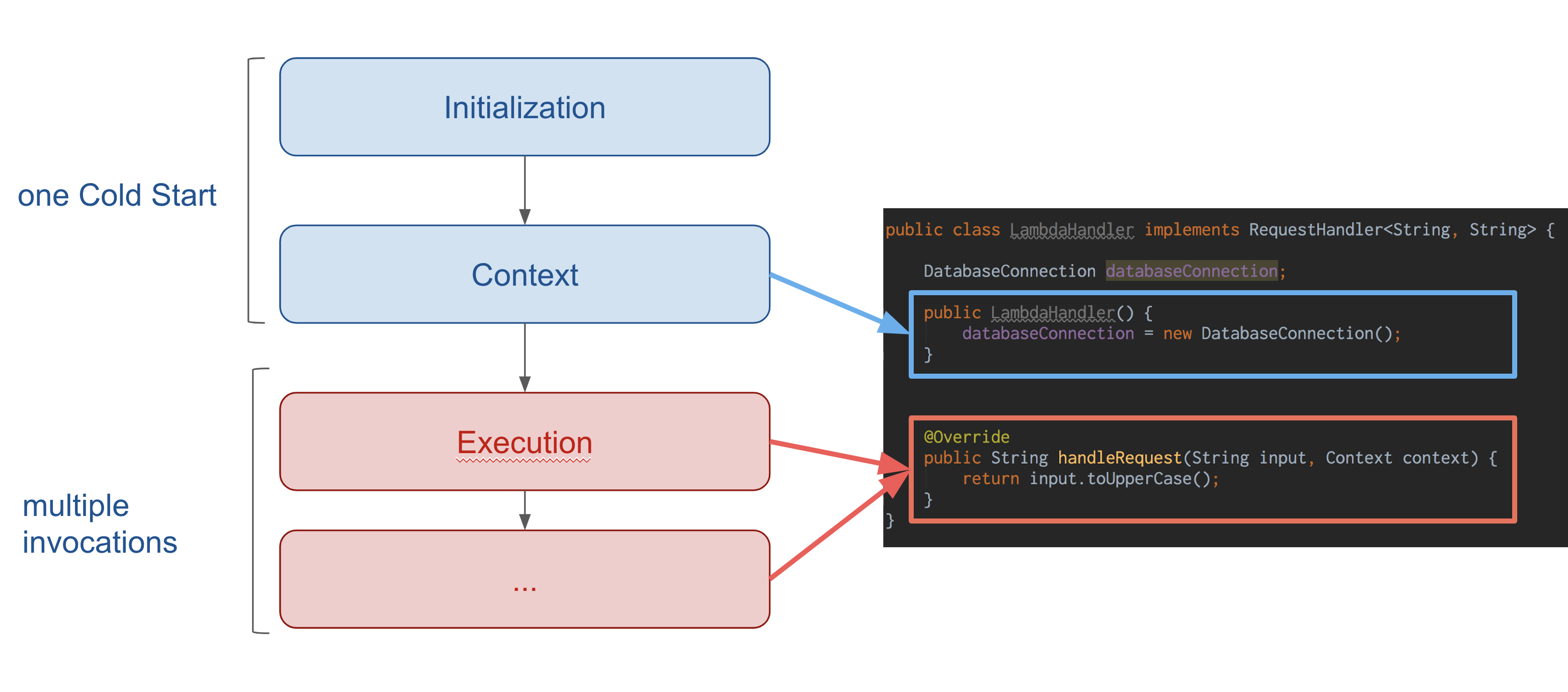AWS Lambda Execution context in Java demystified