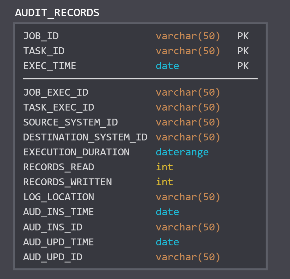 Audit Schema Example