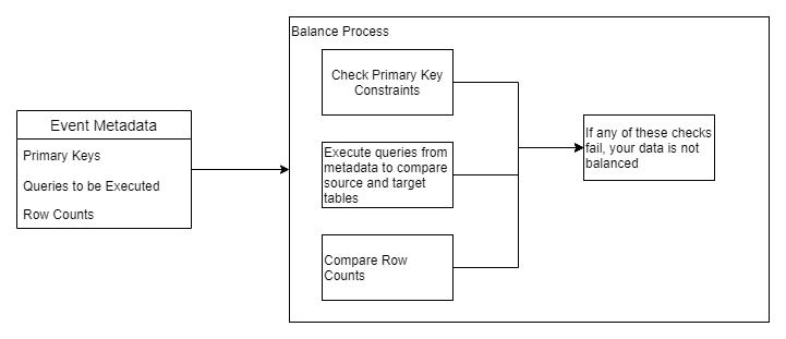 Event-Driven Balance