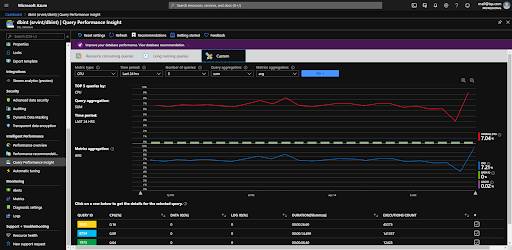 Figure 11 : Query Performance Insight page view
