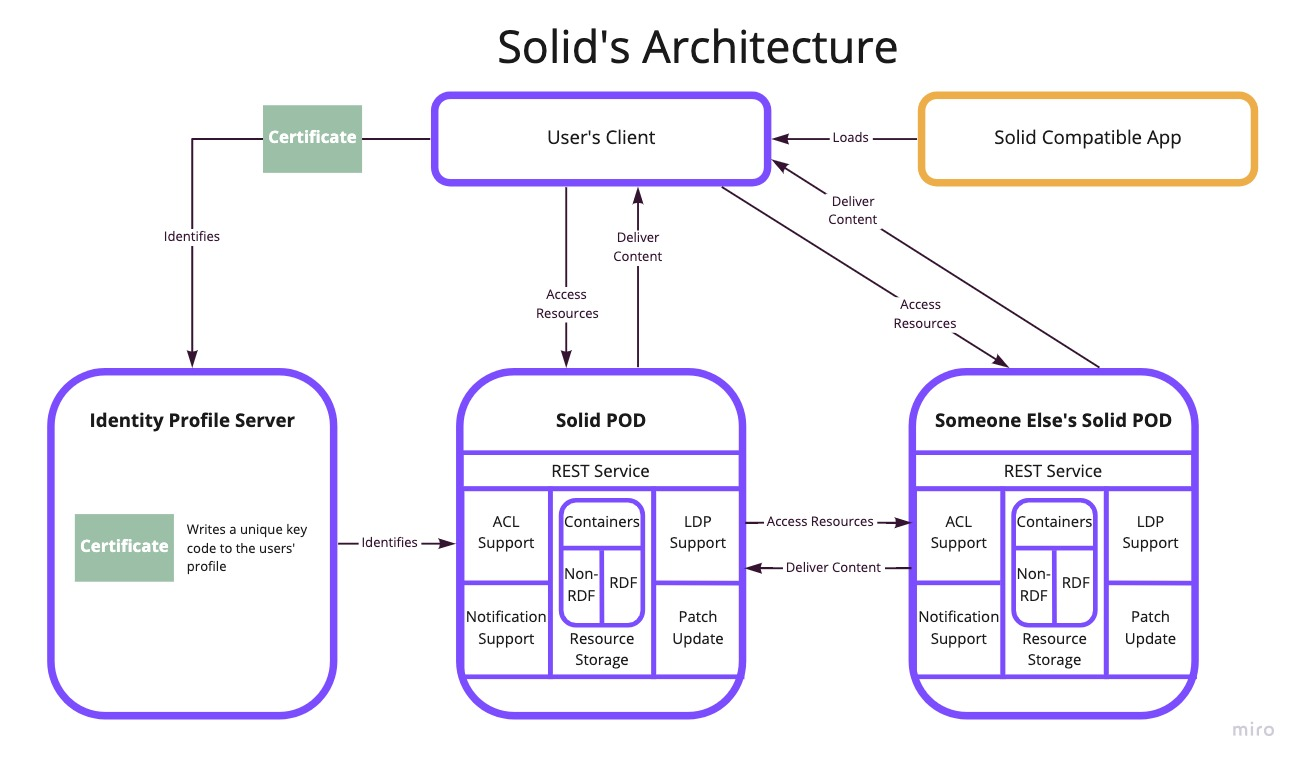 Application Ecosystem on Solid Pods