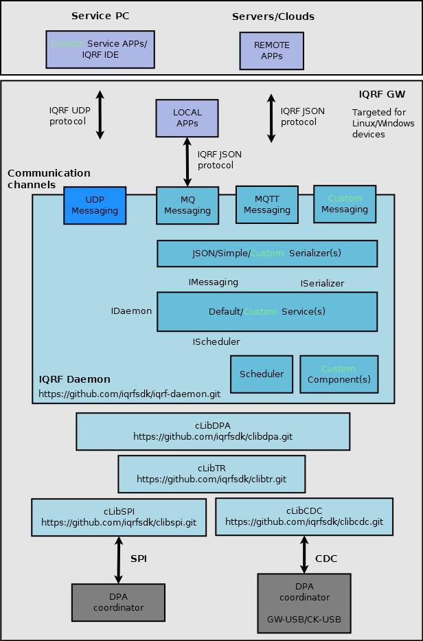 IQRF Gateway Daemon architecture