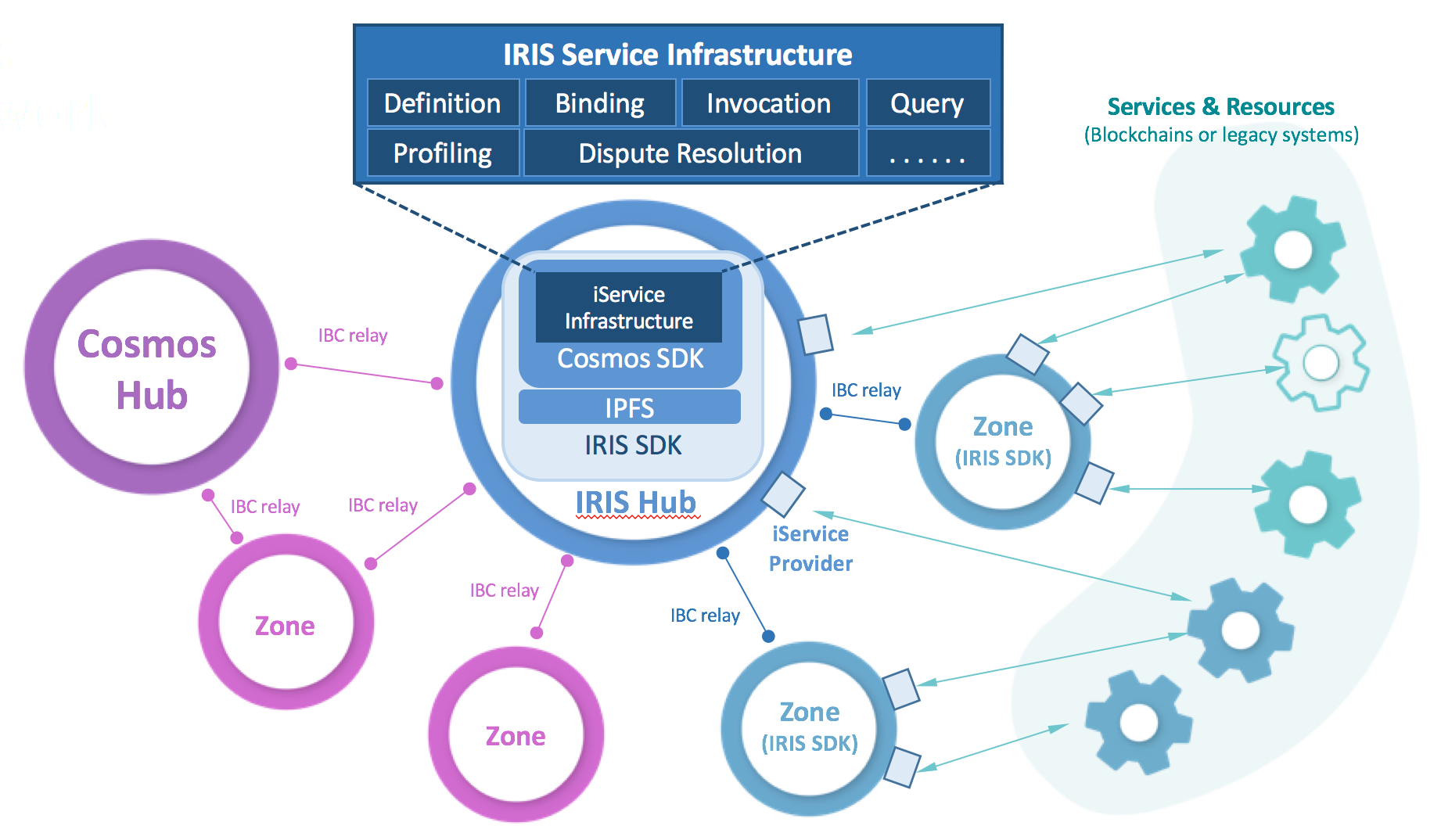 Figure of IRIS Network