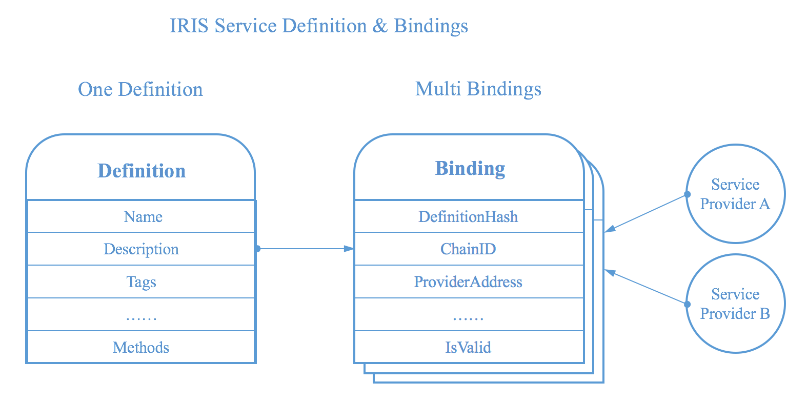 Figure of iService Definition and Bindings