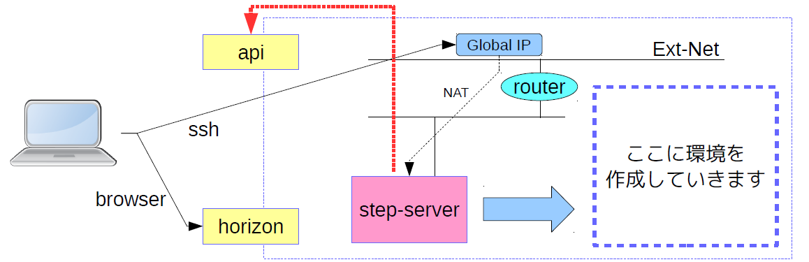 https://raw.githubusercontent.com/irixjp/irixjp.github.io/master/20141212_okinawa/_assets/02_step-server.png