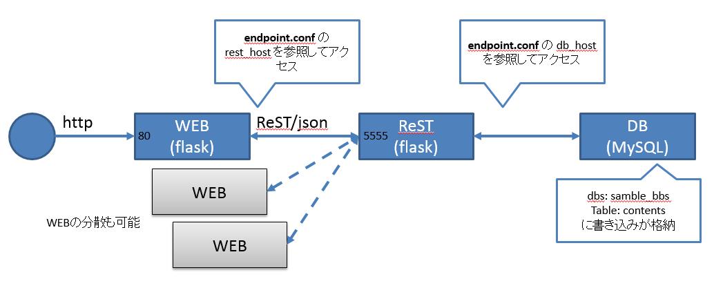 https://raw.githubusercontent.com/irixjp/irixjp.github.io/master/20141212_okinawa/_assets/10_sampleapp.png