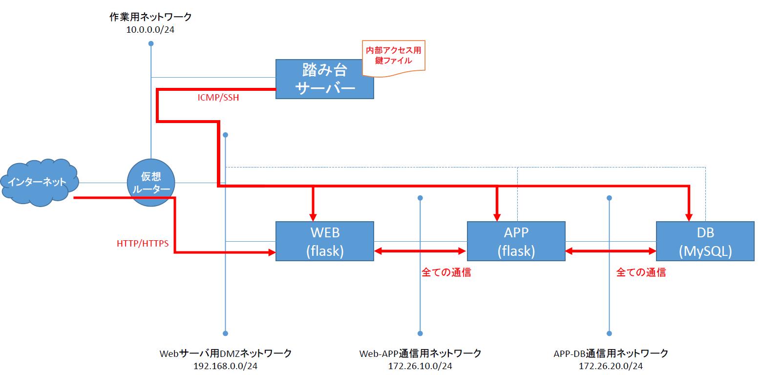 https://raw.githubusercontent.com/irixjp/irixjp.github.io/master/20141212_okinawa/_assets/10_sampleapp_01.png