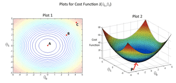 Plots for Cost Function