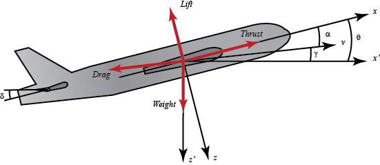 Sistem Pesawat