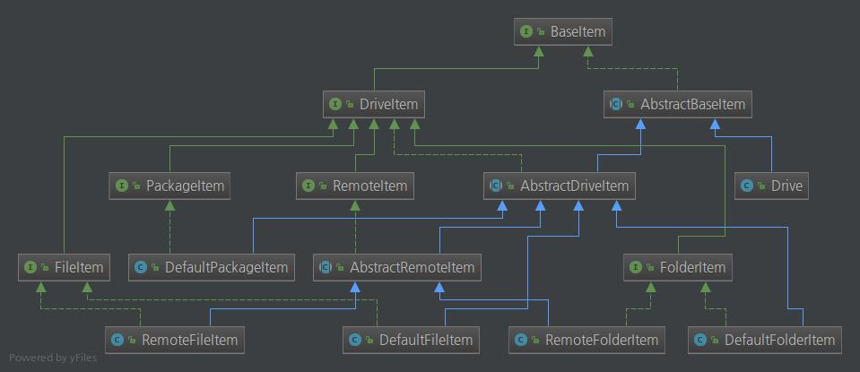 GitHub - isac322/OneDrive-SDK-java: OneDrive SDK for Java