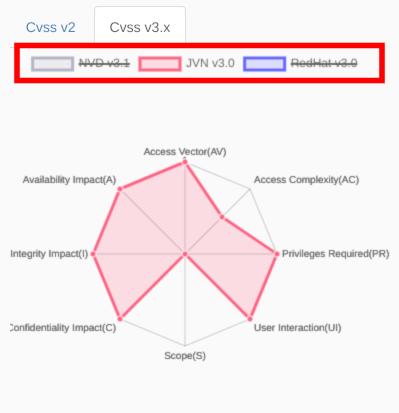 cvss-chart