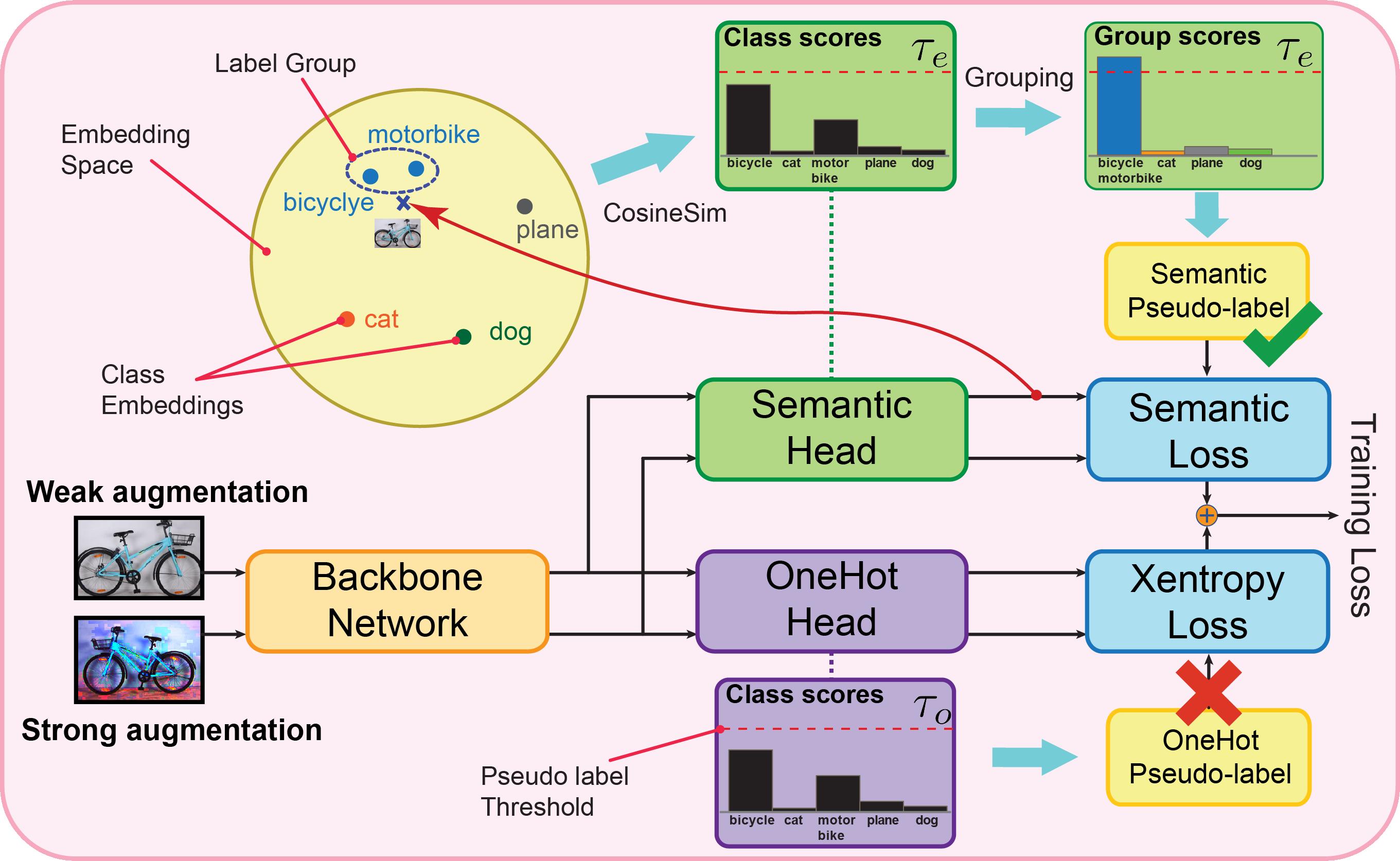 SemCo Conceptual Diagram