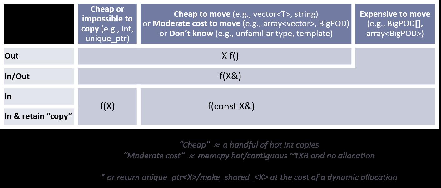 Normal parameter passing table