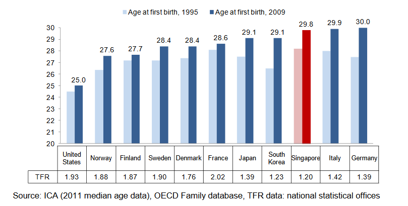 Average-age-at-first-birth-and-TFR-in-selected-countries