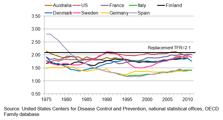 International-TFR-comparison-of-selected-developed-countries-in-Europe,-US,-and-Australia