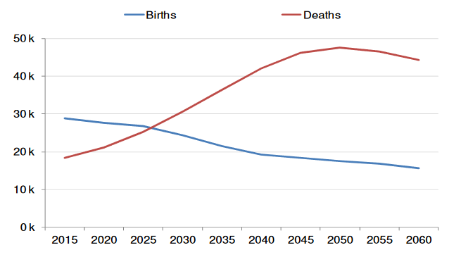 Projected-number-of-citizen-births-and-deaths-under-no-immigration-scenario