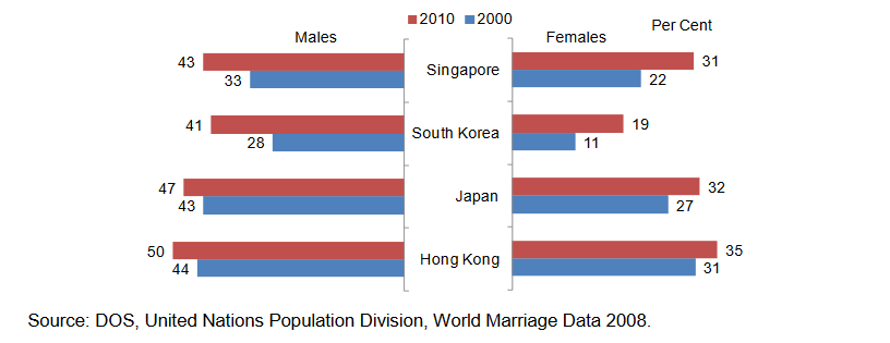 Proportion-of-singles-aged-30-34-by-sex,-selected-East-Asian-developed-societies