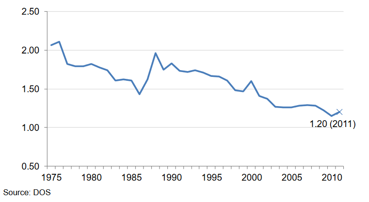Resident-total-fertility-rate-1975-2011
