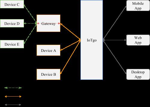 IoTgo System Architecture
