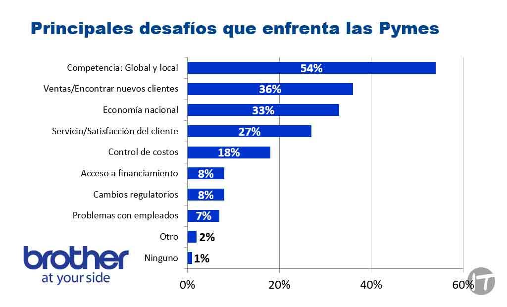 La globalización representa un desafío para las PYME en 4 países de latinoamérica, según Brother International Corporation