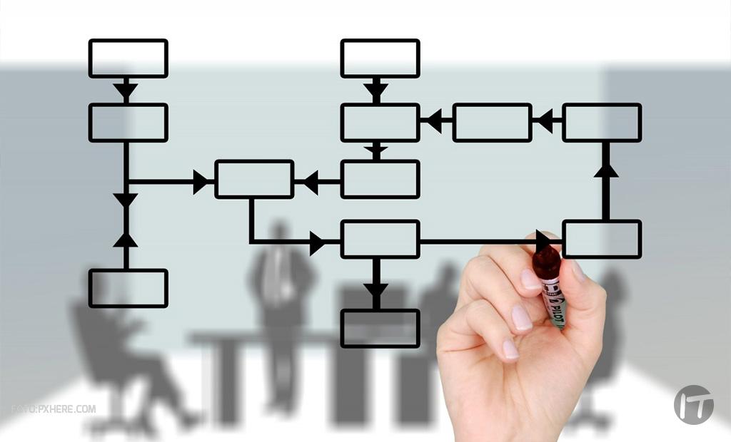 5 acciones de seguridad claves para la productividad de una organización