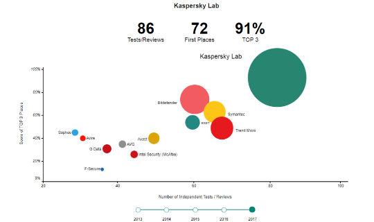 Kaspersky Lab recibe premio MRG Effitas por su excelencia en seguridad a servicios de la banca en línea