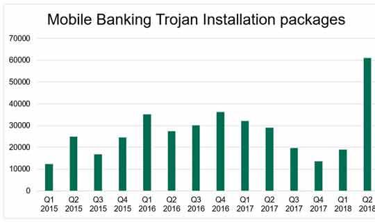 Amenaza fantasma: modificaciones de troyanos dirigidos a la banca móvil alcanzan cifra histórica